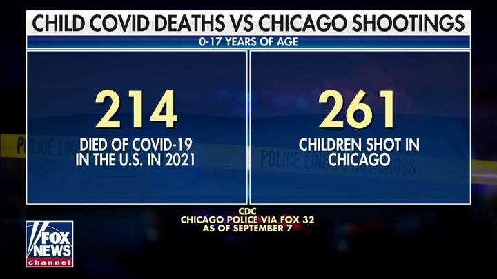 More children in Chicago at risk of being shot than dying from COVID