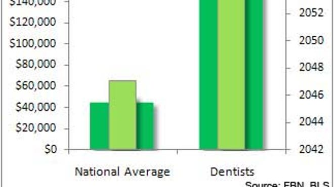 Dentists_Chart