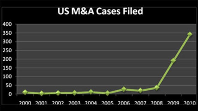 M-and-A-Cases-Since-2000
