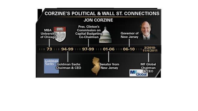 corzine graph 12-7-2011