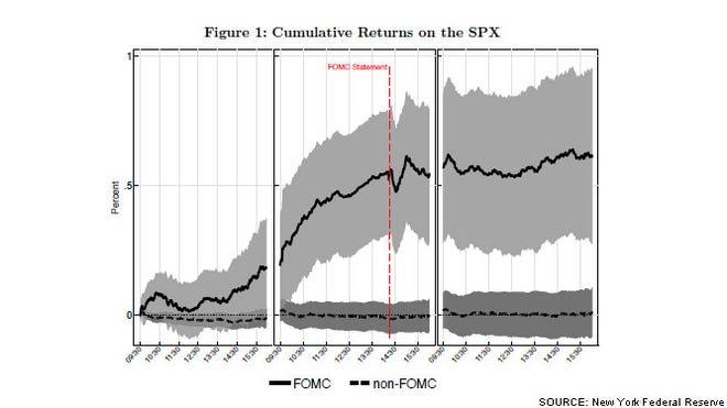fed-spx1 Chart