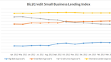 In , credit unions and alternative lenders were the story in small business lending.In recent months, this has changed.