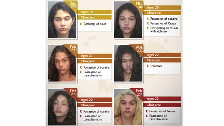 Faces Of Drug Arrests – Arpf