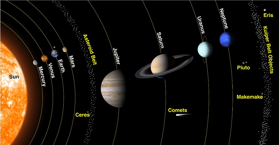 Solar System Above View Solar System | Fox News