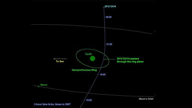 asteroid orbit diagrams - photo #21