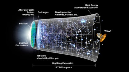 Astronomers have found the first direct evidence of cosmic inflation, the theorized dramatic expansion of the universe that put the bang in the Big Bang . billion years ago, new research suggests.