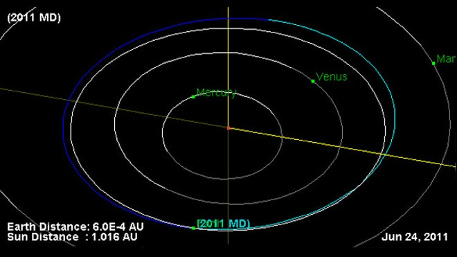 the orbit of the near-Earth asteroid 2011 MD June-27 Flyby