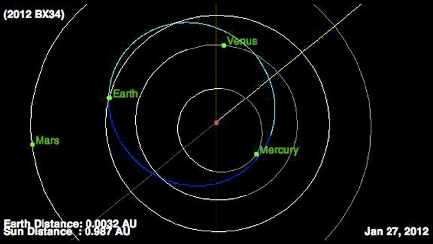 Bus-sized asteroid gives Earth close shave Friday   Fox News