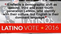 A surprising result came out of a recently published Fox News Latino poll of  registered Latino voters. When asked in what language they preferred to get their news almost  percent answered they'd prefer it in English.