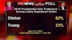According to the poll,  percent of registered Latino voters would vote for Clinton in November, while only  percent would support Trump on Election Day – a finding that many experts say is not surprising given the two candidates' stances on issues important to Latinos.