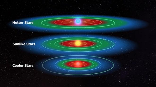 habitable-zones-goldilocks