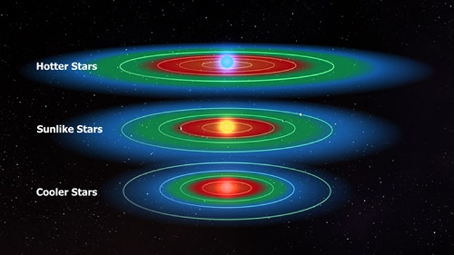 habitable-zones-goldilocks