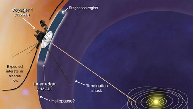 Voyager 1 enters 'new realm' at edge of solar system
