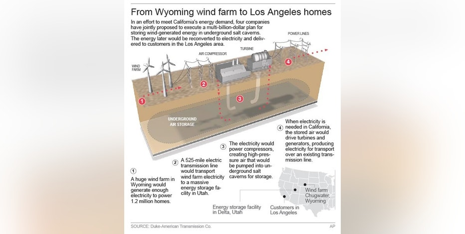 Map shows proposal for power project that links a wind farm in Wyoming and customers in Southern California.; 2c x 8 inches; 96.3 mm x 203 mm;