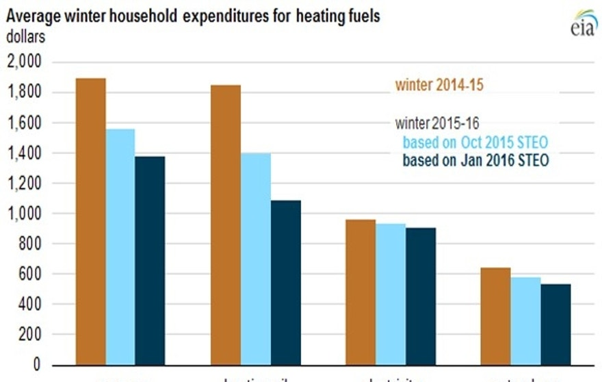 EIA heating expenditures chart