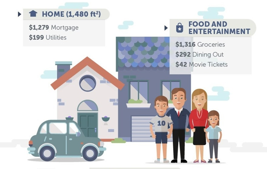 Exclusive: This is How Much the American Dream Costs Today | Fox ...