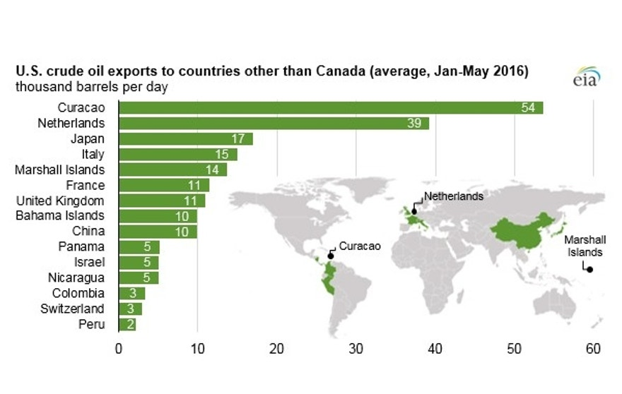 oil-exports-map-0816