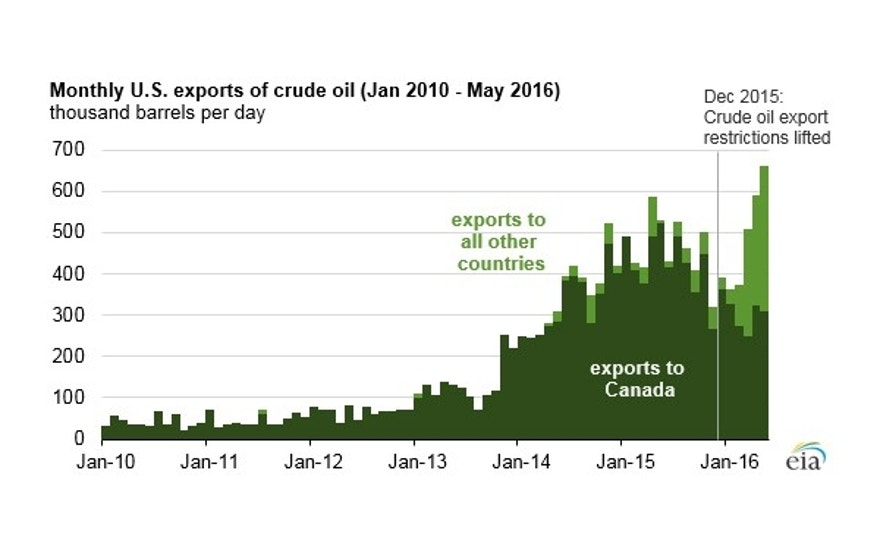 oil-exports-chart-0816