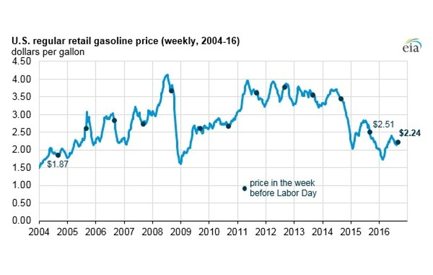 labor-day-gas-prices-2016-eia