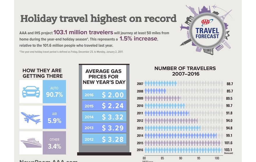 AAA holiday travel graphic 2016