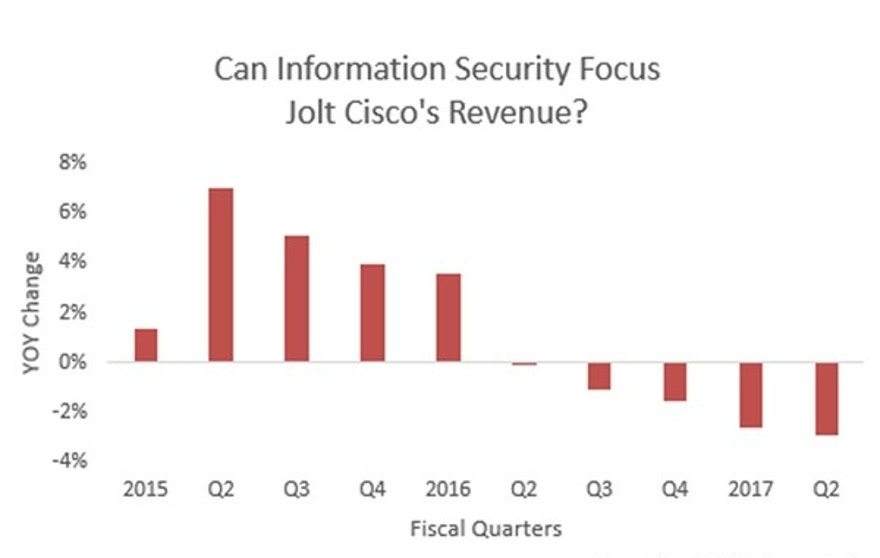 Cisco revenue gfx FBN