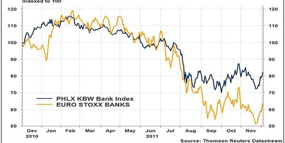 Over the past year U.S. and European bank stocks traded pretty much in tandem -- until August that is.  That's when European banks started to lag amid rising worries about their exposure to eurozone debt.  But they have started to bounce back in recent weeks on optimism that various reforms likely to emerge at Friday's much-anticipated EU summit will prove effective in preventing any sovereign defaults.