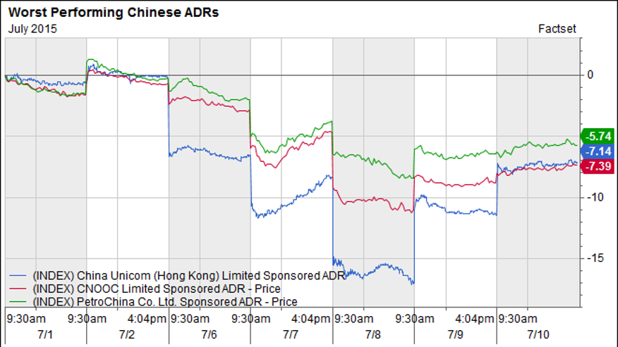 3 Chinese ADRs That Got Hammered