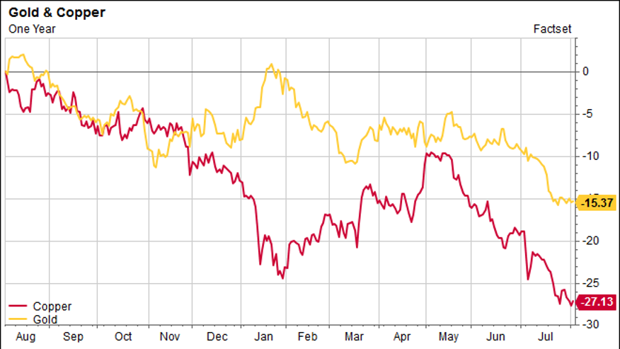 Metals Malaise: Yearly Lows for Gold, Copper