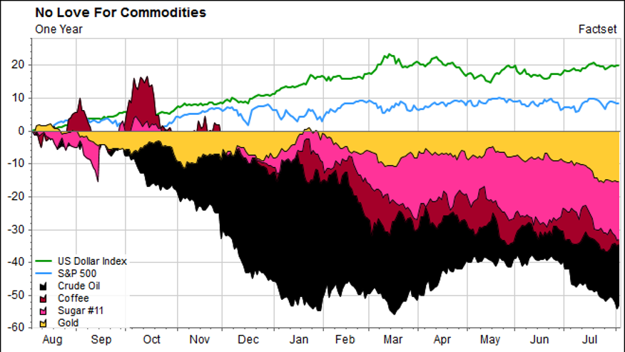 Money Flows Out of Commodities and Into U.S. Stocks and the U.S. Dollar