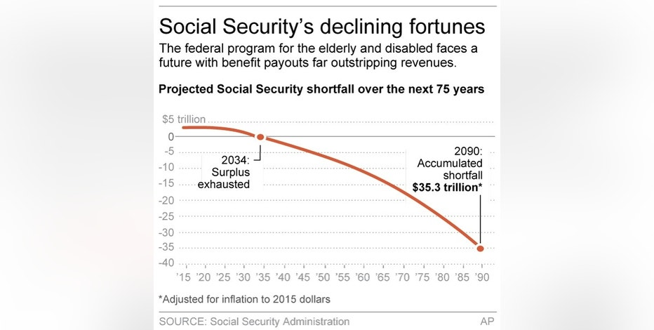 Graphic shows projected Social Security shortfall; 2c x 3 inches; 96.3 mm x 76 mm;