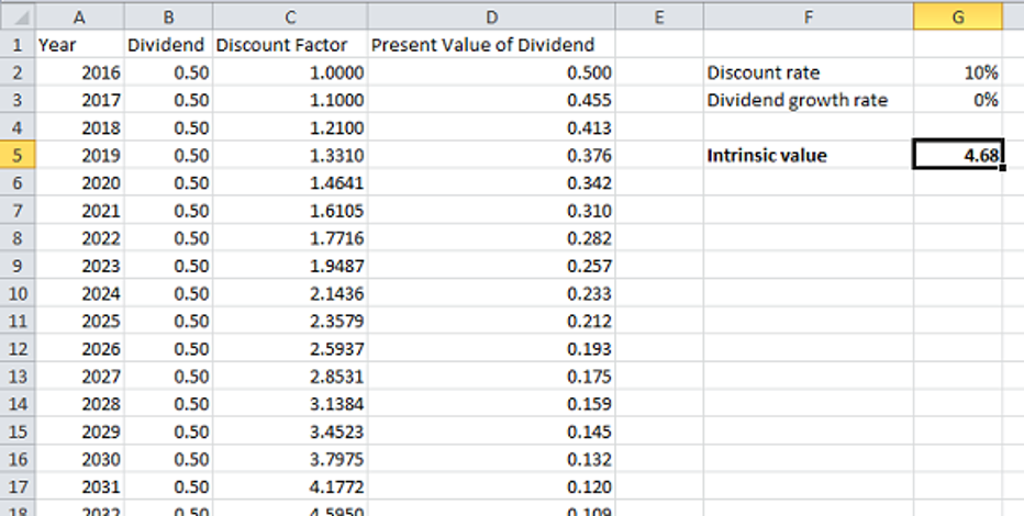 How to calculate intrinsic values of shares in excel fox for Intrinsic value calculator excel template