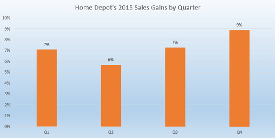 Value Of Home Depot Stock 28 Images