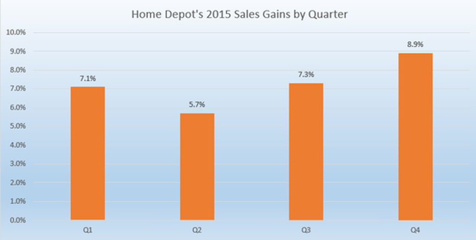 home depot inc market trends Update 4-home depot 2nd-quarter sales bounce back, results top estimates aug 14 home depot inc's profit and revenue topped estimates on tuesday despite signs of a slowdown in the housing market.