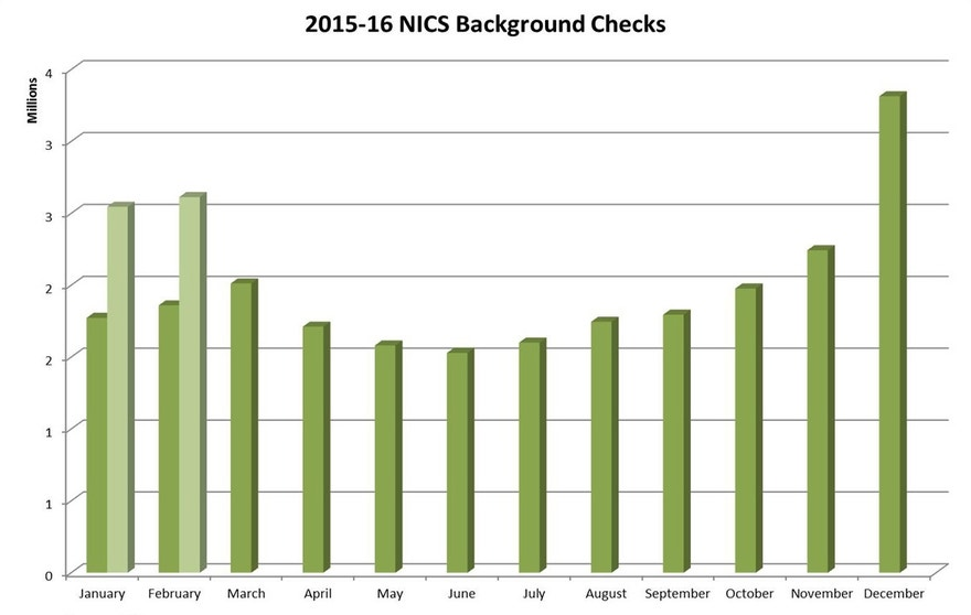 nics-checks-feb-16