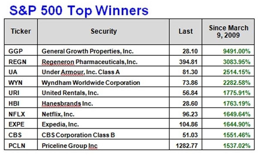 S&P winners 3-9-16