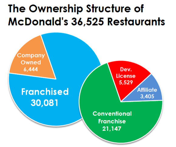 cost structure of mcdonald s Welcome to the mcdonald's new zealand here you can find out more about our menu items and meals, offers, corporate initiatives and people.