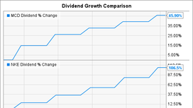 Forget McDonald's Corporation: Here Are 2 Better Dividend Stocks