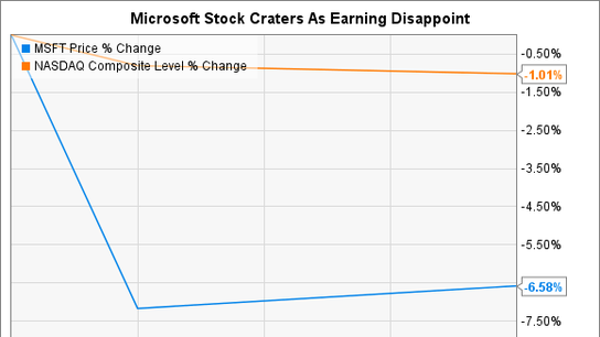 Are Microsoft's Weakening Cloud Margins a Cause for Concern?