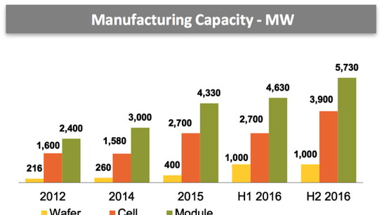 How Canadian Solar Inc. Outlasted Competitors
