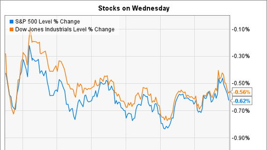Priceline Group Inc. Sinks and Match Group Inc. Soars as Stocks Drop