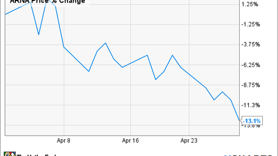 Arena Pharmaceuticals' Shares Slid 13% in April: Can the Stock Bounce Back?