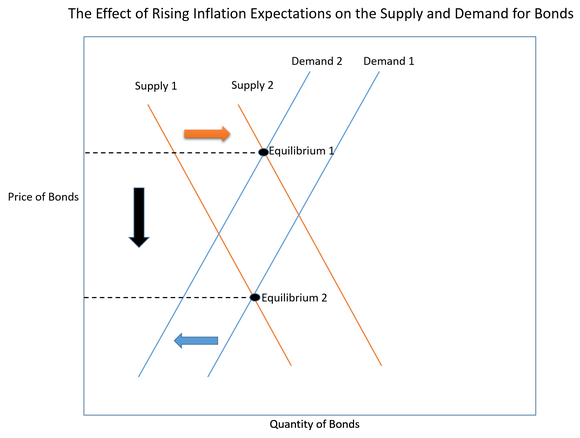 1 05 supply graph 1 identifying aggregate supply and demand shocks in south africa stan du plessis, ben smitfederico sturzenegger1 july 2007 abstract this paper uses a structural.