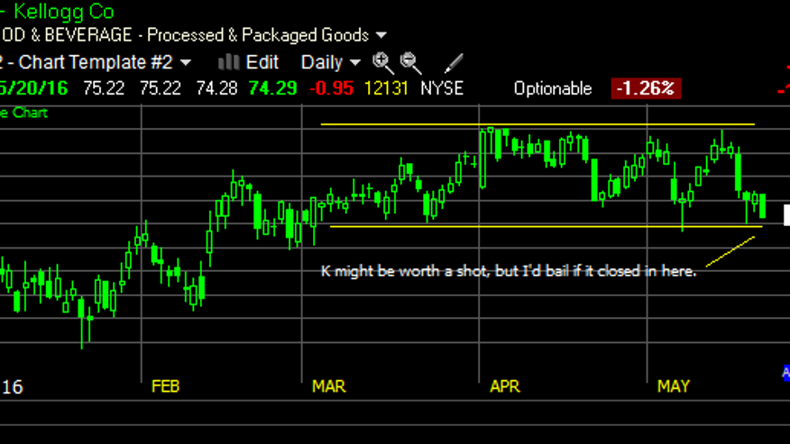 Look For A Stock Near Support