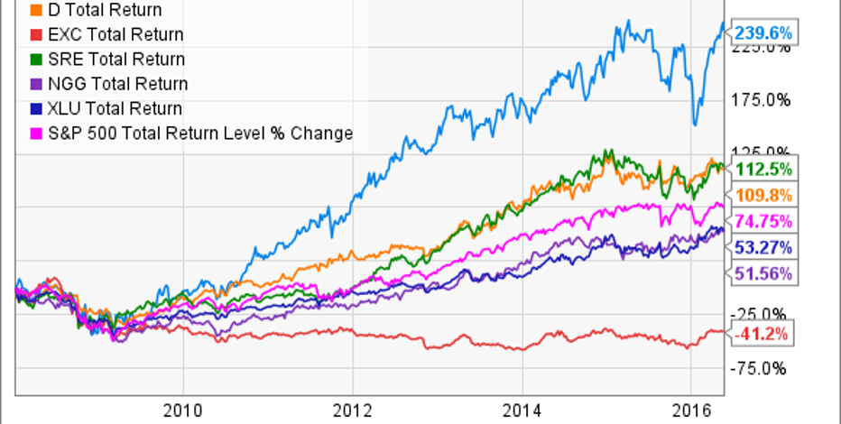 dividend stocks utilities southwest corp