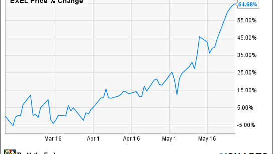 These 2 Billionaires Are Dumping Exelixis' Stock. Should You?