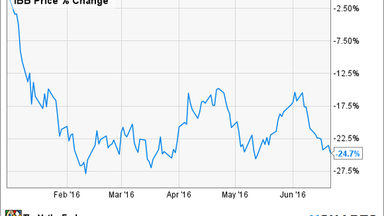 Can Gilead Sciences Rebound in the Second Half of 2016?