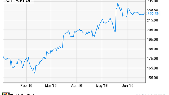 Here's Why Charter Communications Is Up Nearly 25% in 2016