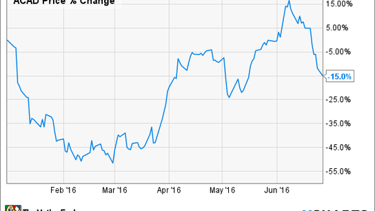 ACADIA Pharmaceuticals Inc.'s Shareholders Are Having a Crazy Year. Here's Why