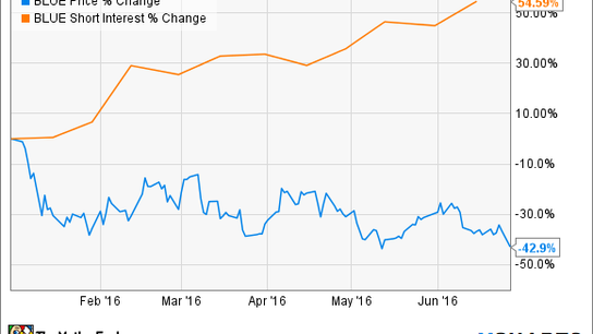 Here's Why bluebird bio's Shares Dropped 10% on Monday