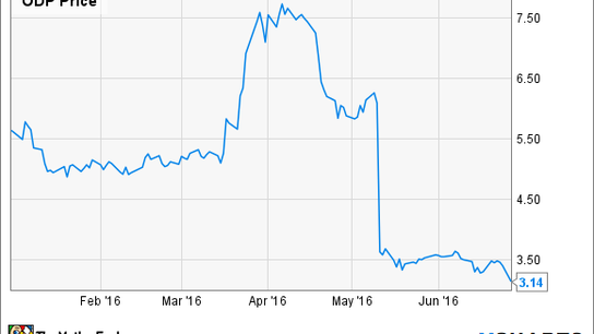 Why Office Depot Stock Has Plunged 44% in 2016